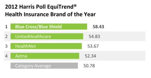 While public health care policy and the factors that influence consumer preference and purchasing decisions about health insurance are rapidly shifting, the 2012 Harris Poll EquiTrend ® (EQ) study finds that brand equity […]