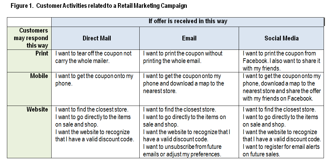 Customer Activities in Retail Marketing Campaign - Table