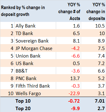 top ten banks from bank innovation