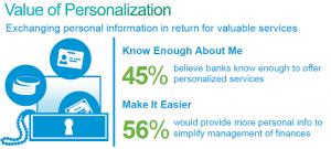 Cisco Value of Personalization