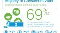 """Results show 69% of U.S. consumers would provide more private information in exchange for more personalized service, higher security against identity theft, and greater simplicity in managing their finances"" according […]"