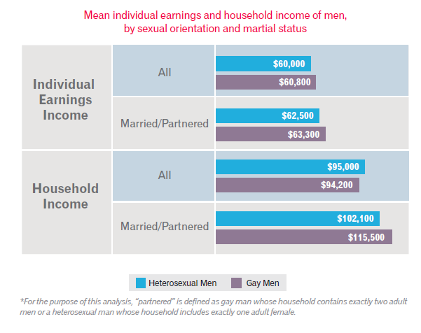 LGBT and hetero male income