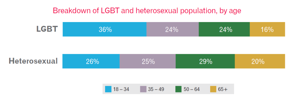 LGBT by age