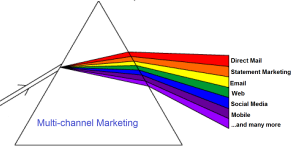 Marketing Prism