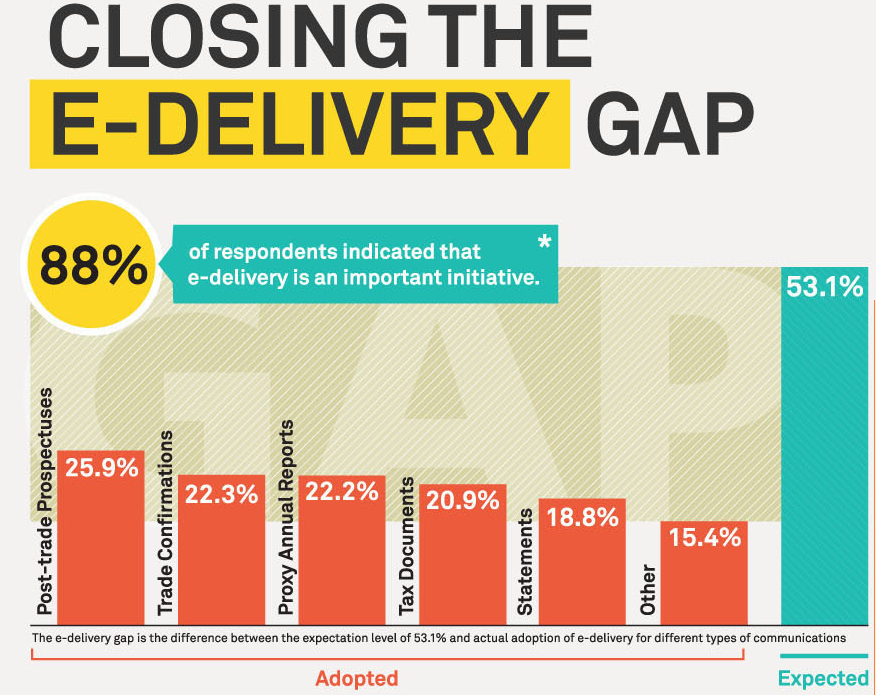 closing e-delivery gap