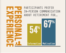 Participant personal experience
