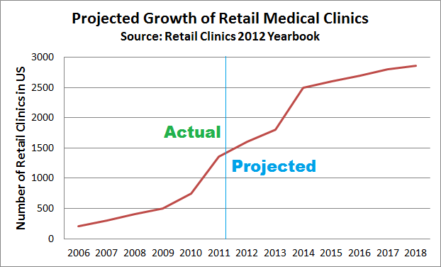 Retail Clinics on the Rise Following the passage of the Affordable Care Act there has been a sharp rise in the number of retail clinics. Two basic reasons: More Insurance. […]